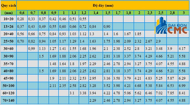 Công thức tính trọng lượng thép hộp chữ nhật