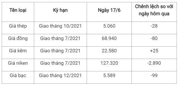 Cập nhật giá sắt thép thế giới hiện nay năm 2021